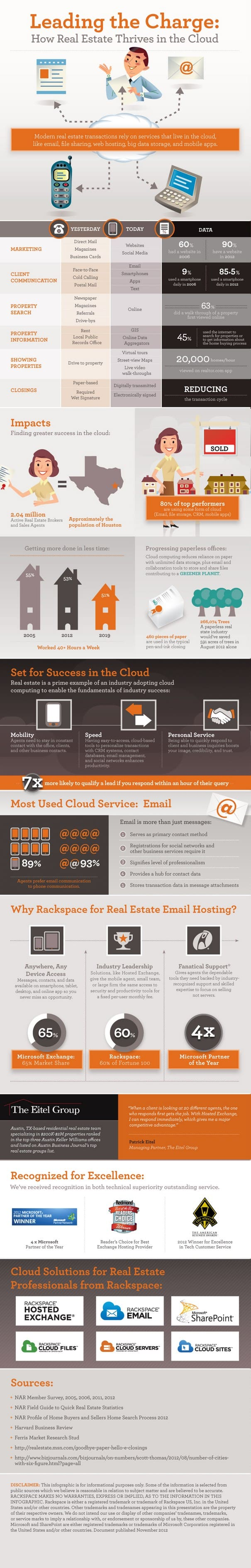 How Real Estate Sells With Cloud Computing INFOGRAPHIC