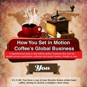 How You Set in Motion Coffees Global Business Infographic1 300x300