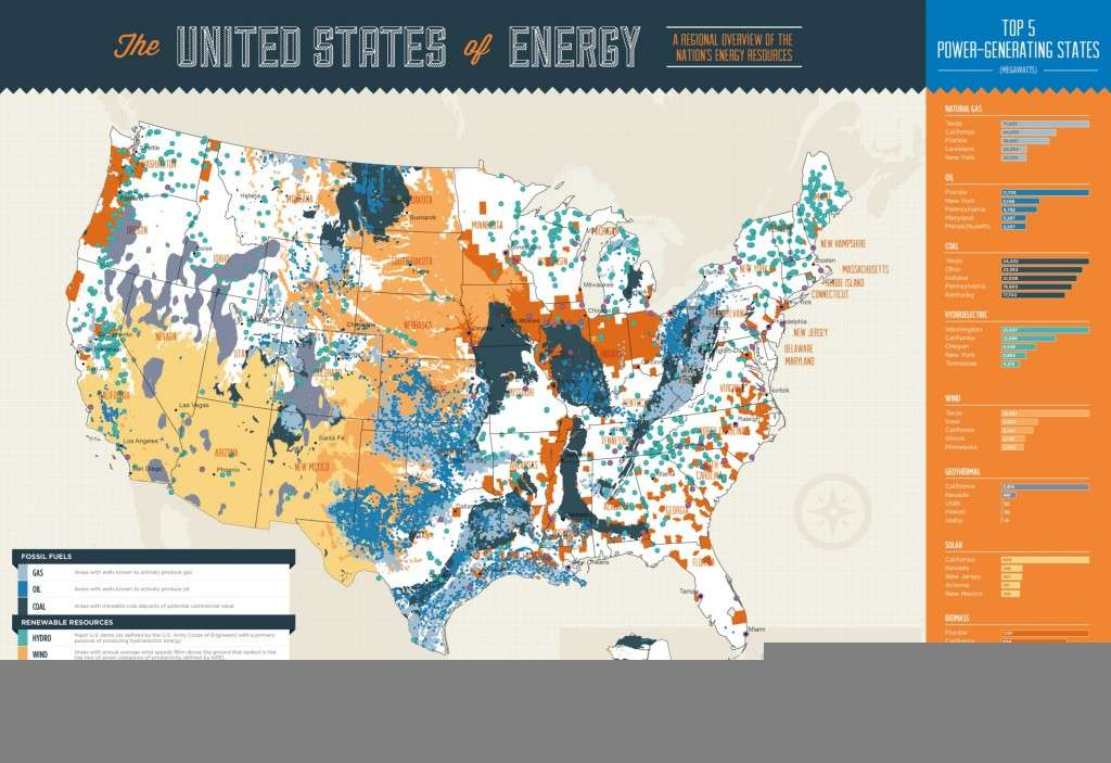 The United States of Energy Infographic 1024x703