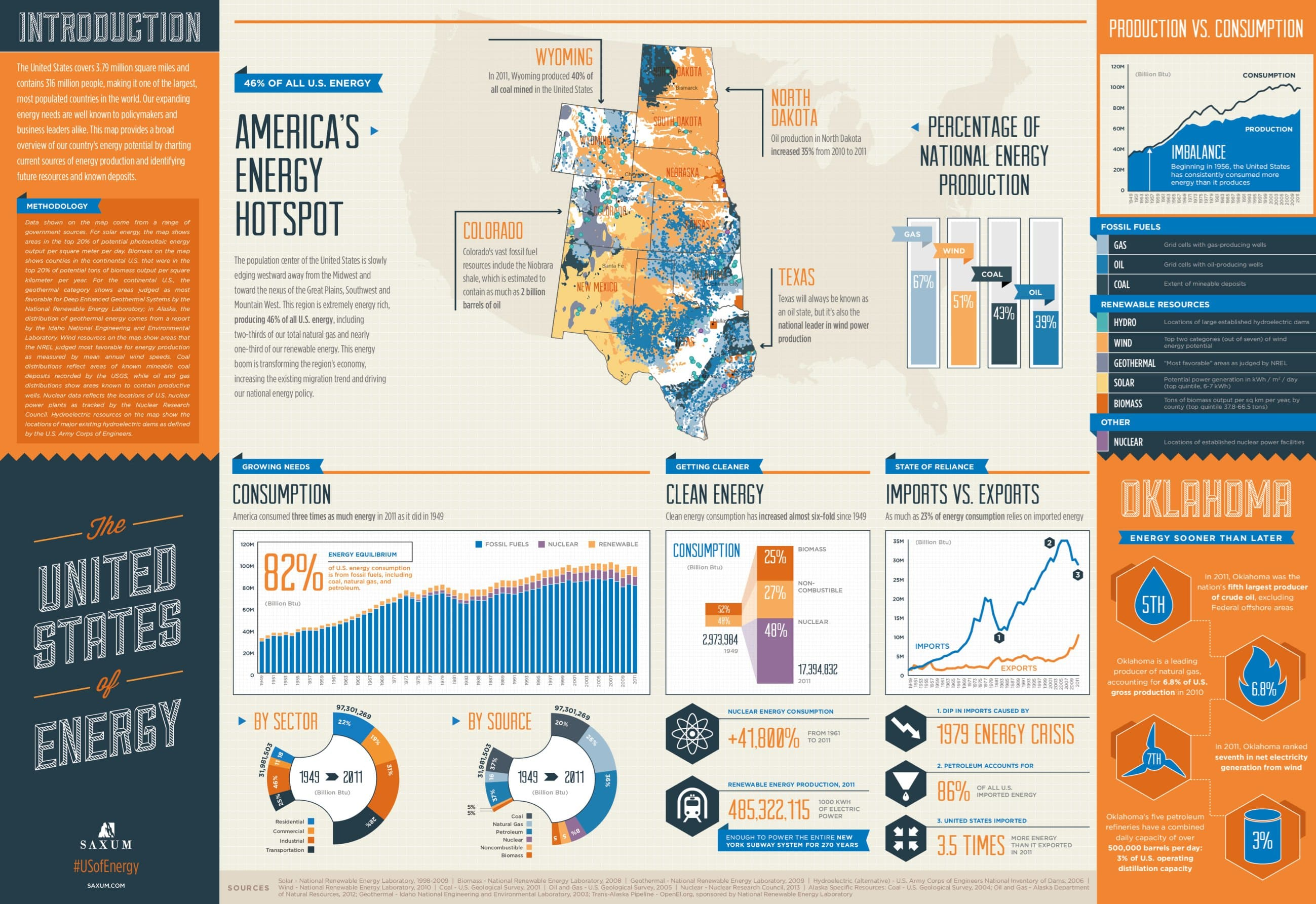 The United States of Energy Infographic1