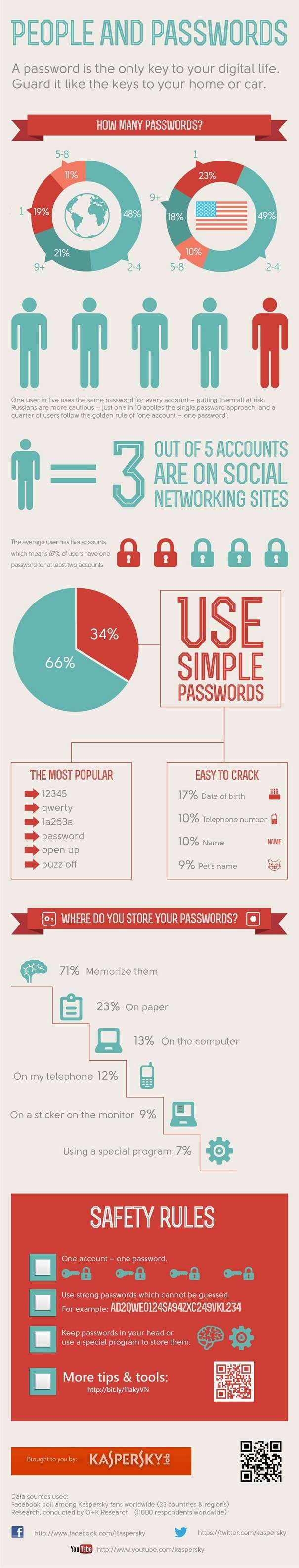 What kind of passwords do people use Infographic