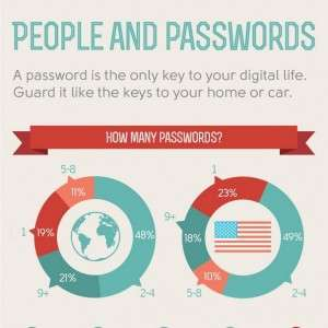 What kind of passwords do people use Infographic1 300x300