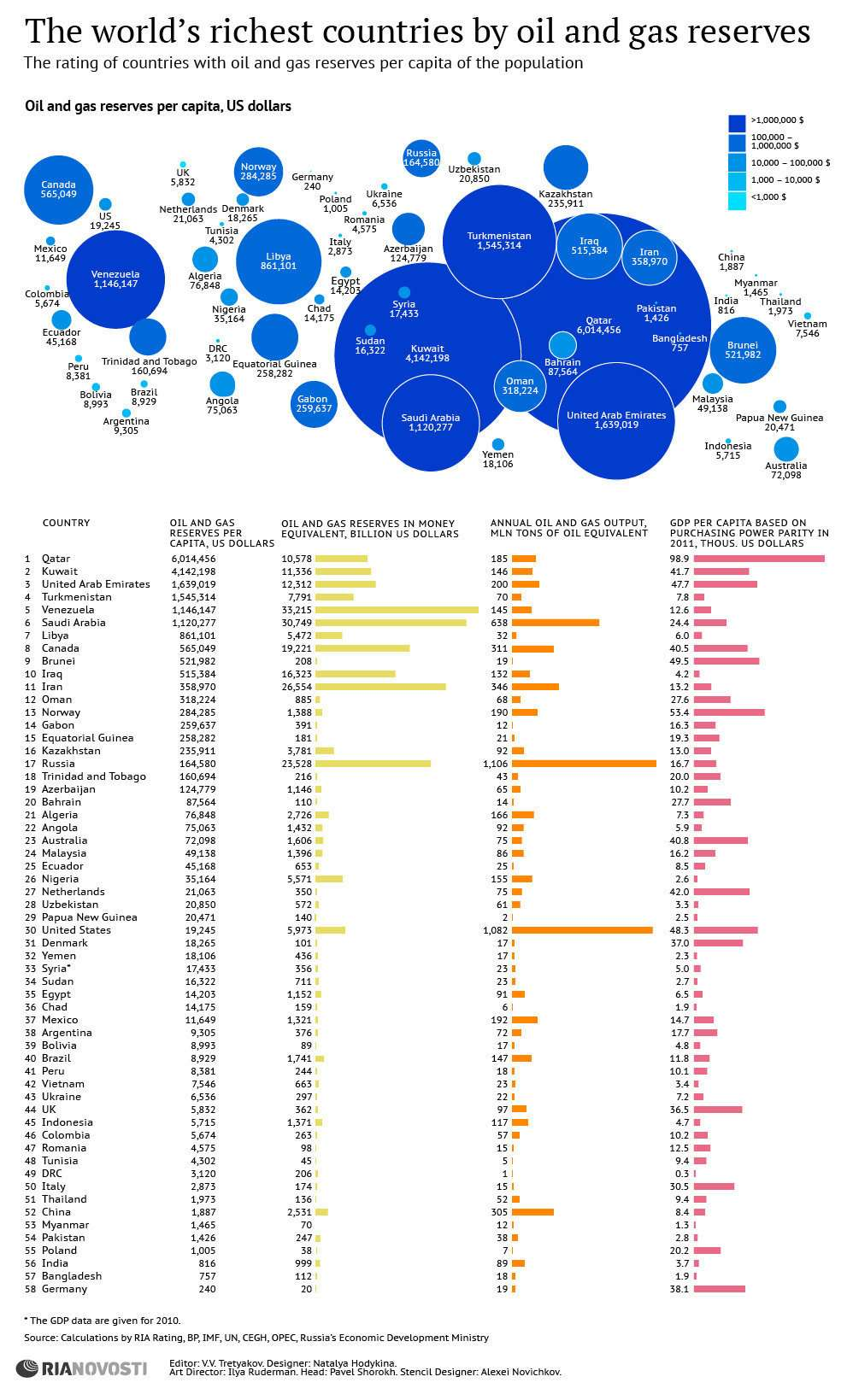 Worlds Richest Countries by Oil and Gas Reserves Infographic