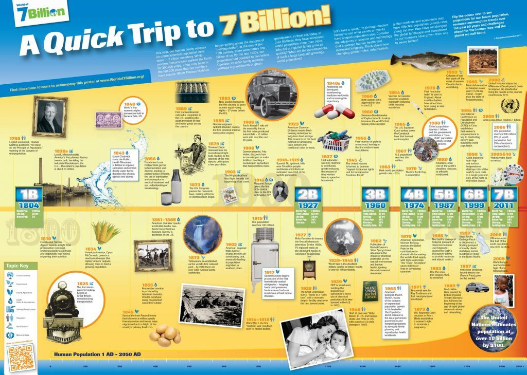 386 A quick trip to 7 Billion Info1 1024x730