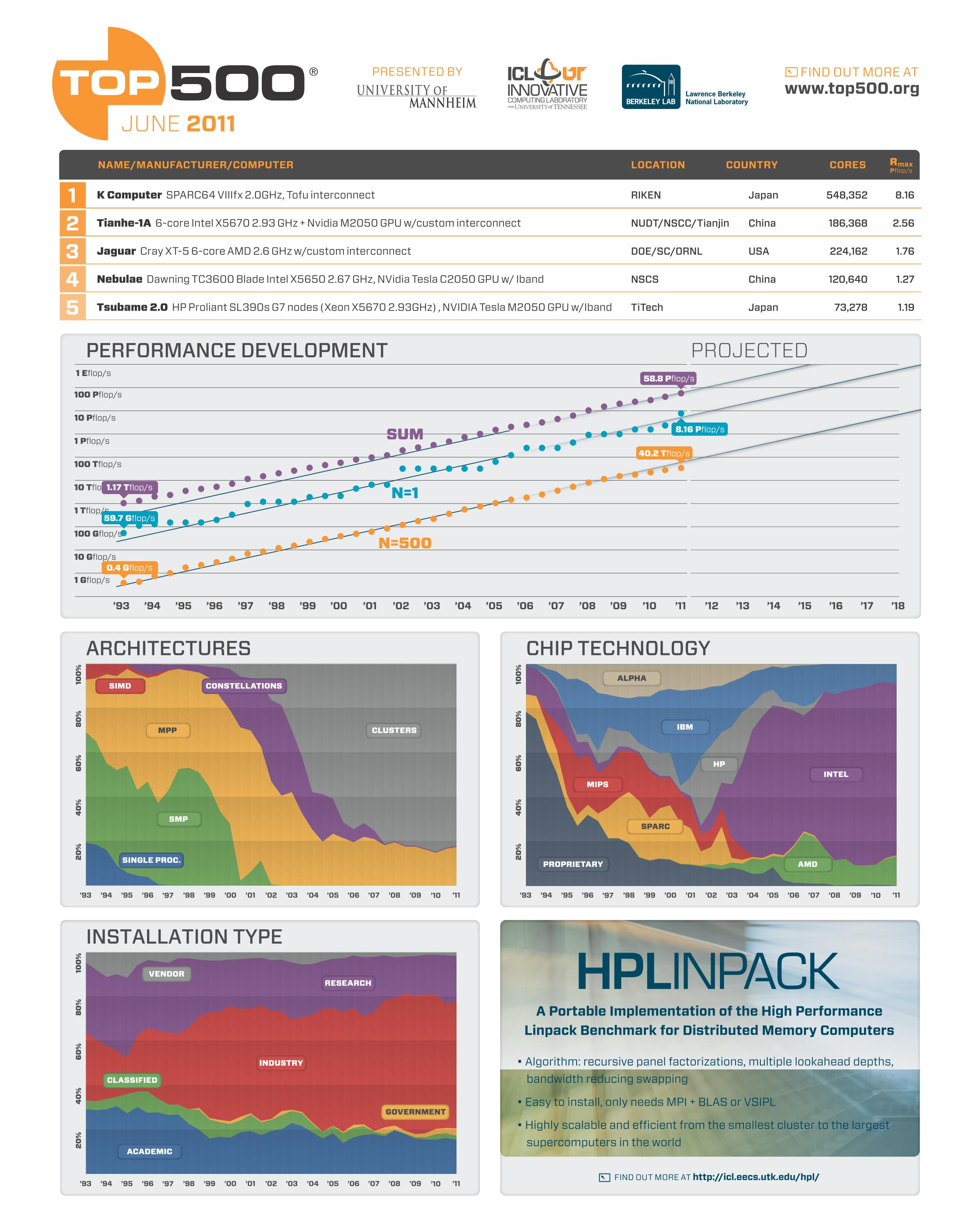 743 top 500 supercomputing infogra