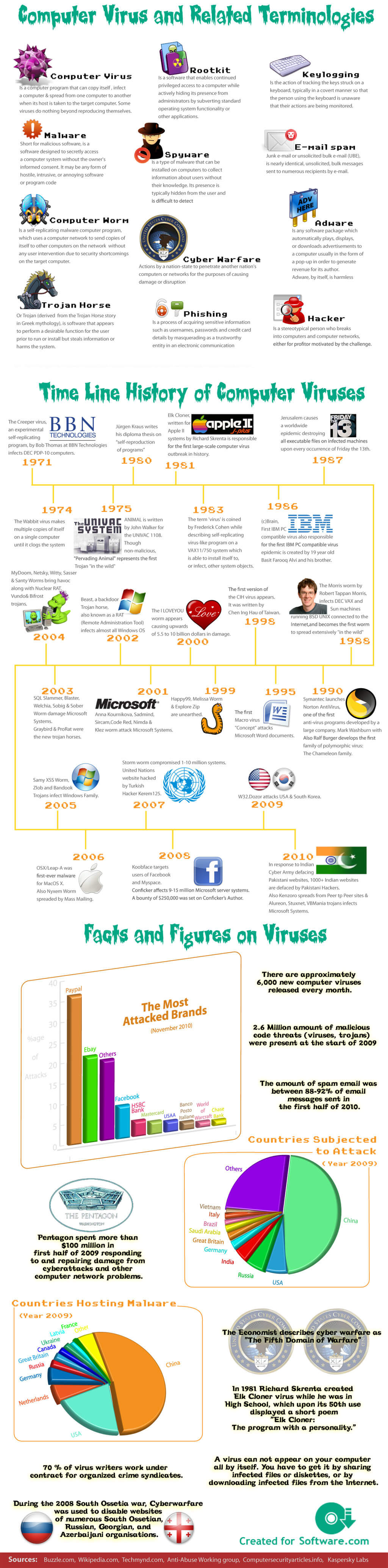 789 antivirus infographic full