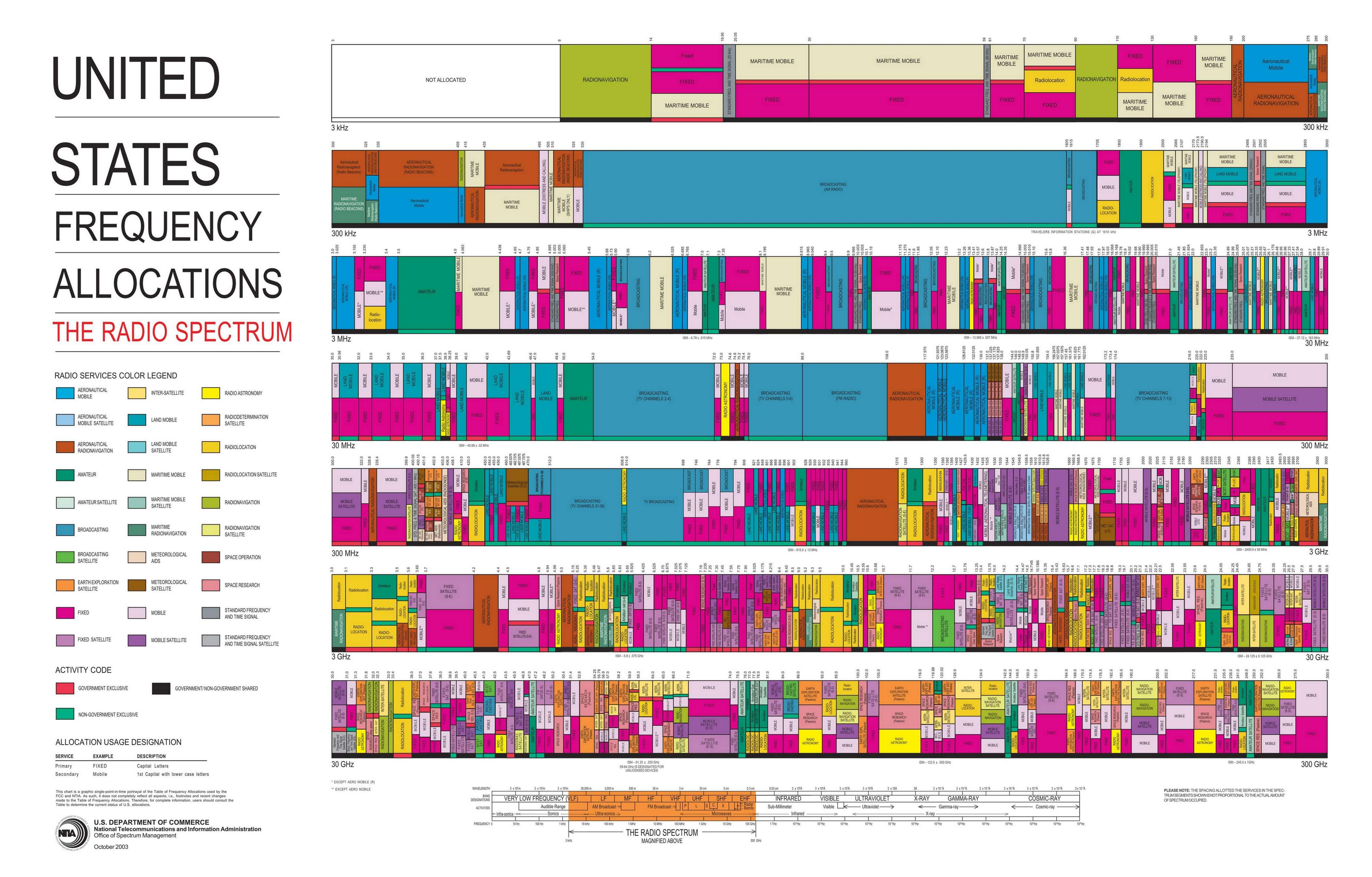 895 US Frequency Allocation Chart