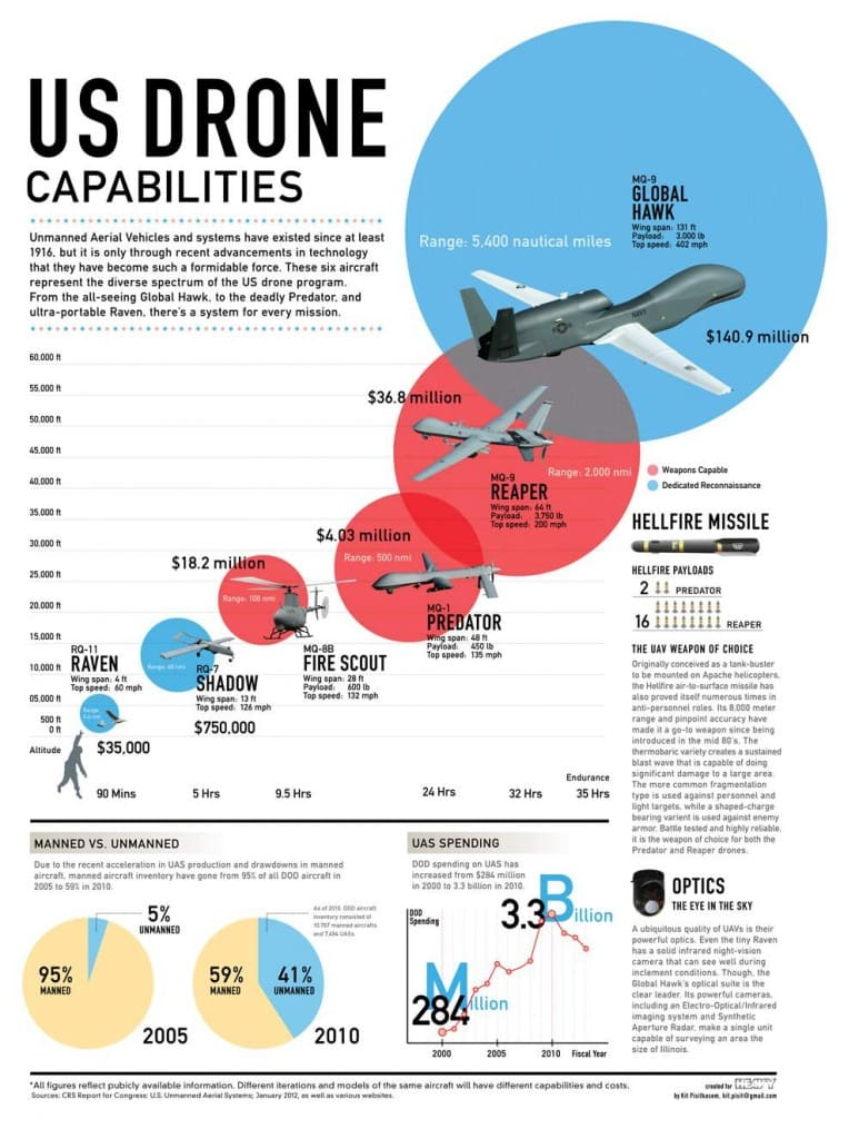 drone infographic 773x1024