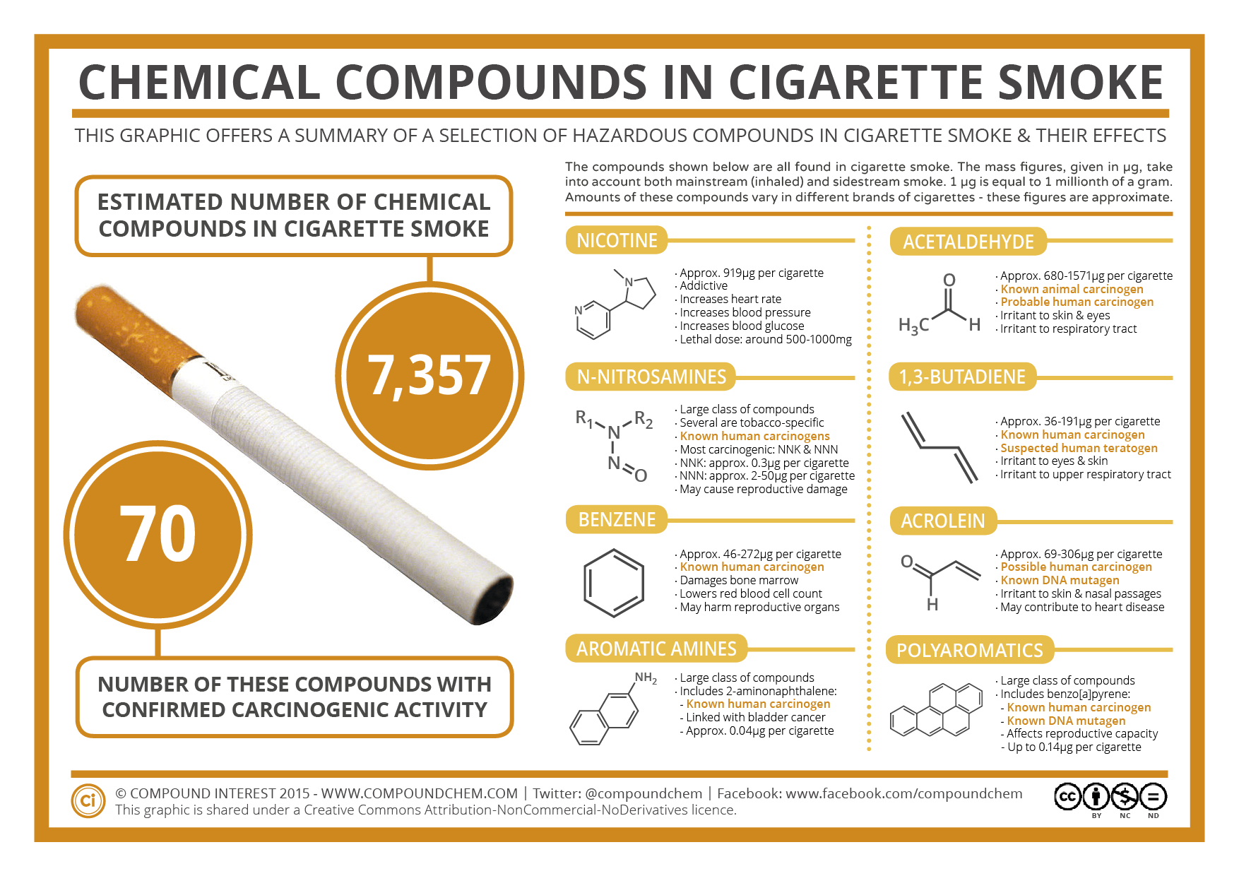 Chemical Compounds in Cigarette Smoke