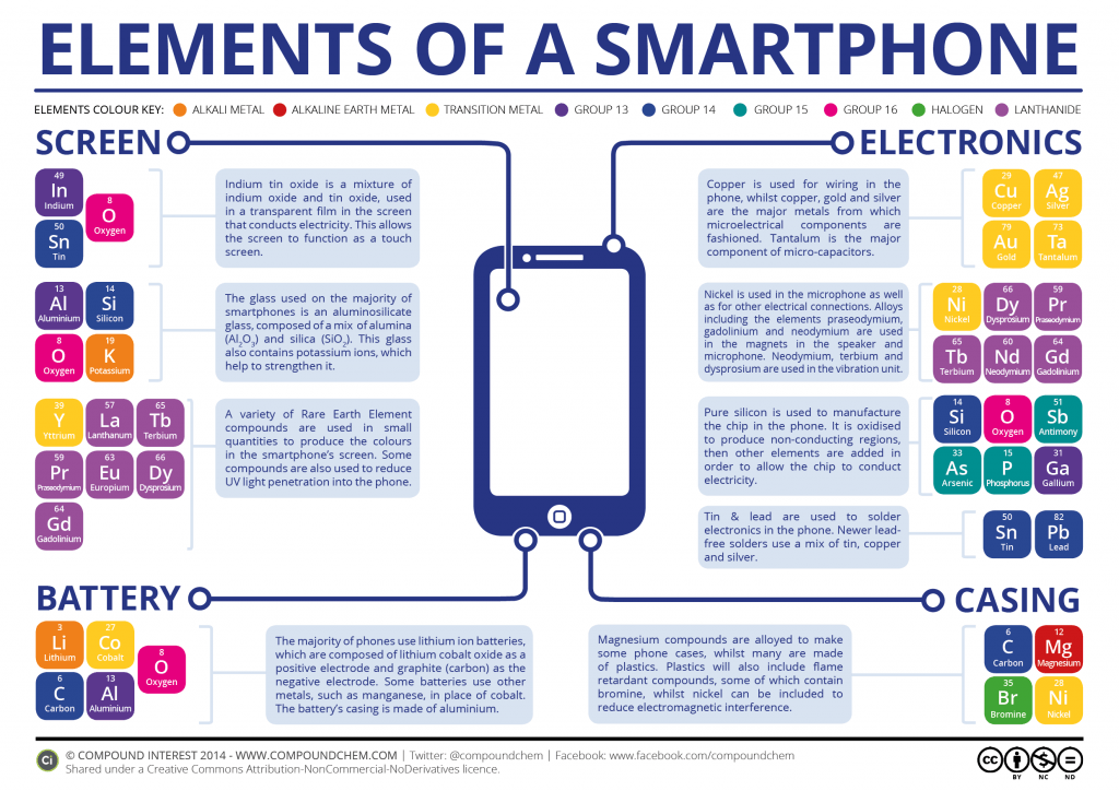 Compound Interest The Chemical Elements of a Smartphone