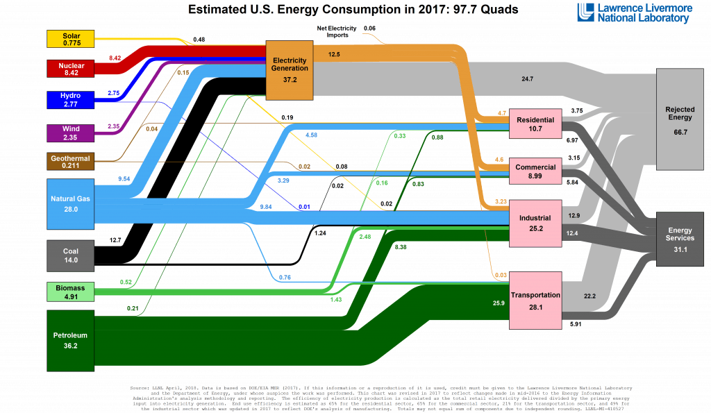 Estimated U.S. Energy Consumption in 2017 97.7 Quads 1024x595