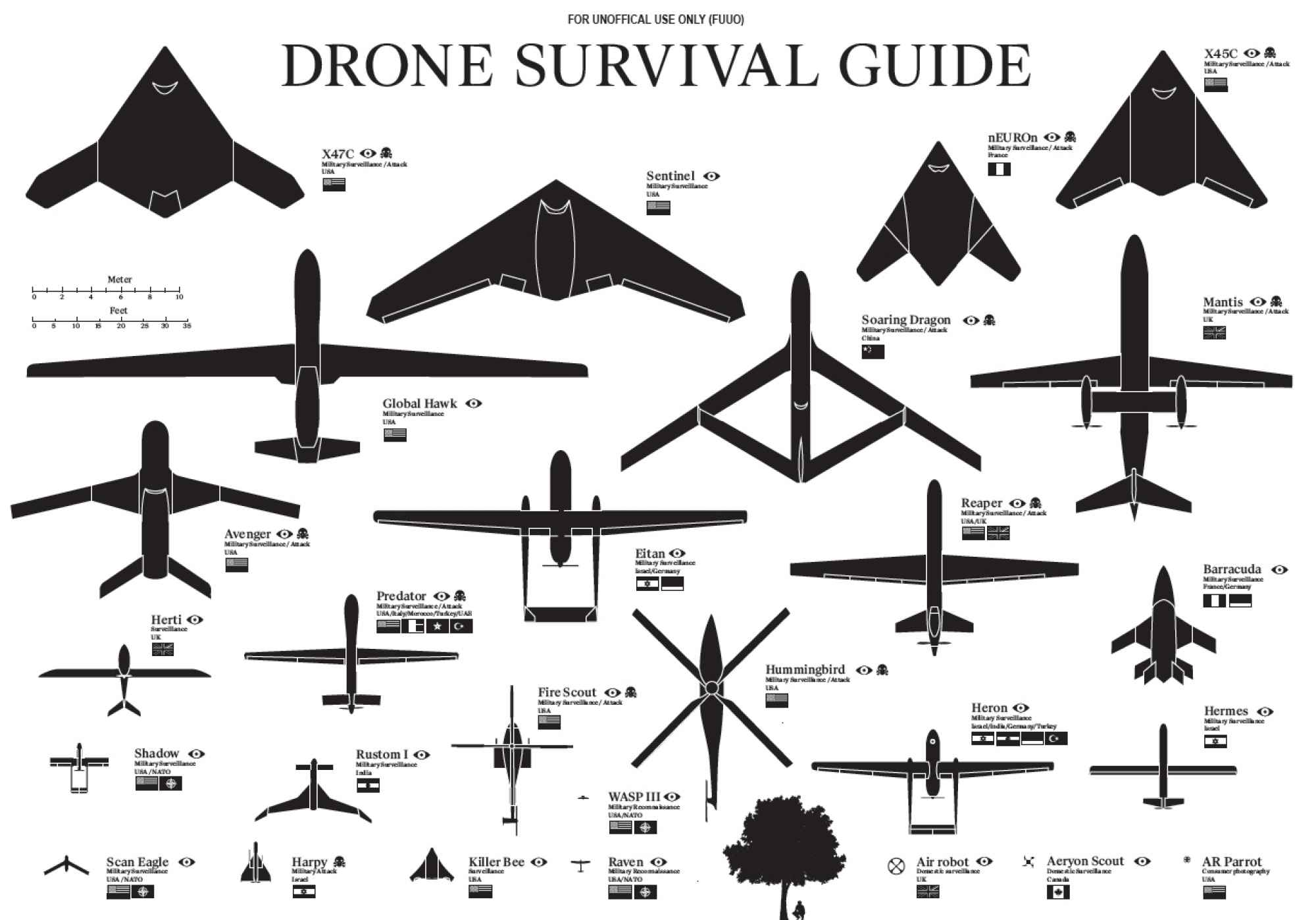 Explore the Various Types of Drones