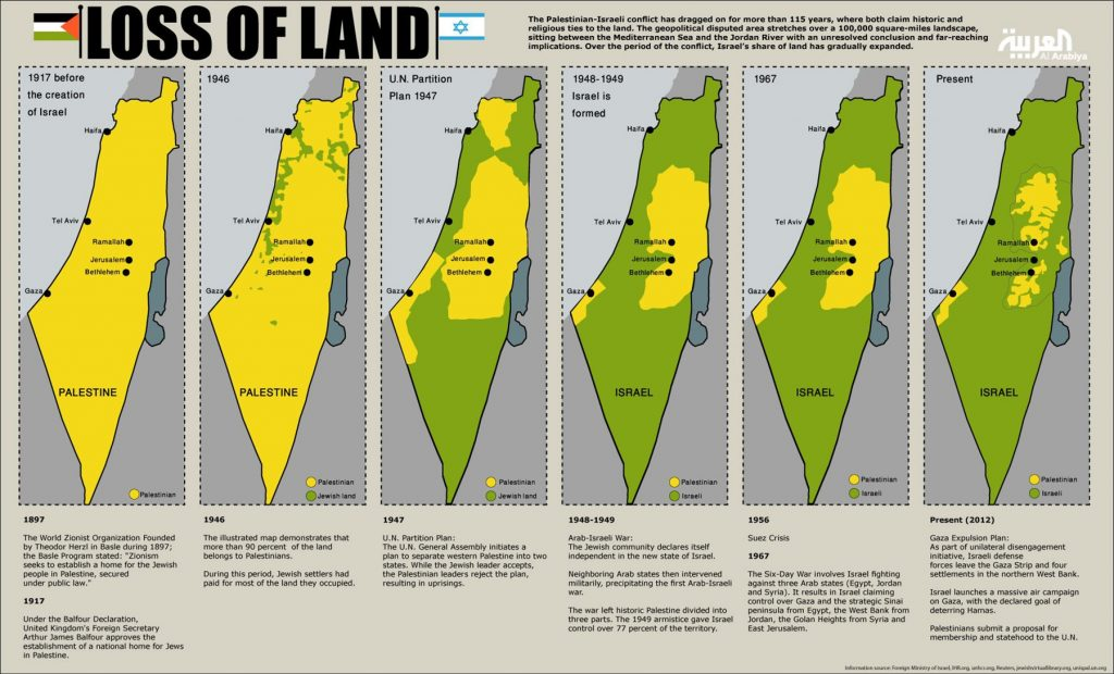 Facts All US Citizens Need to Know About Israel and Palestine 1024x620