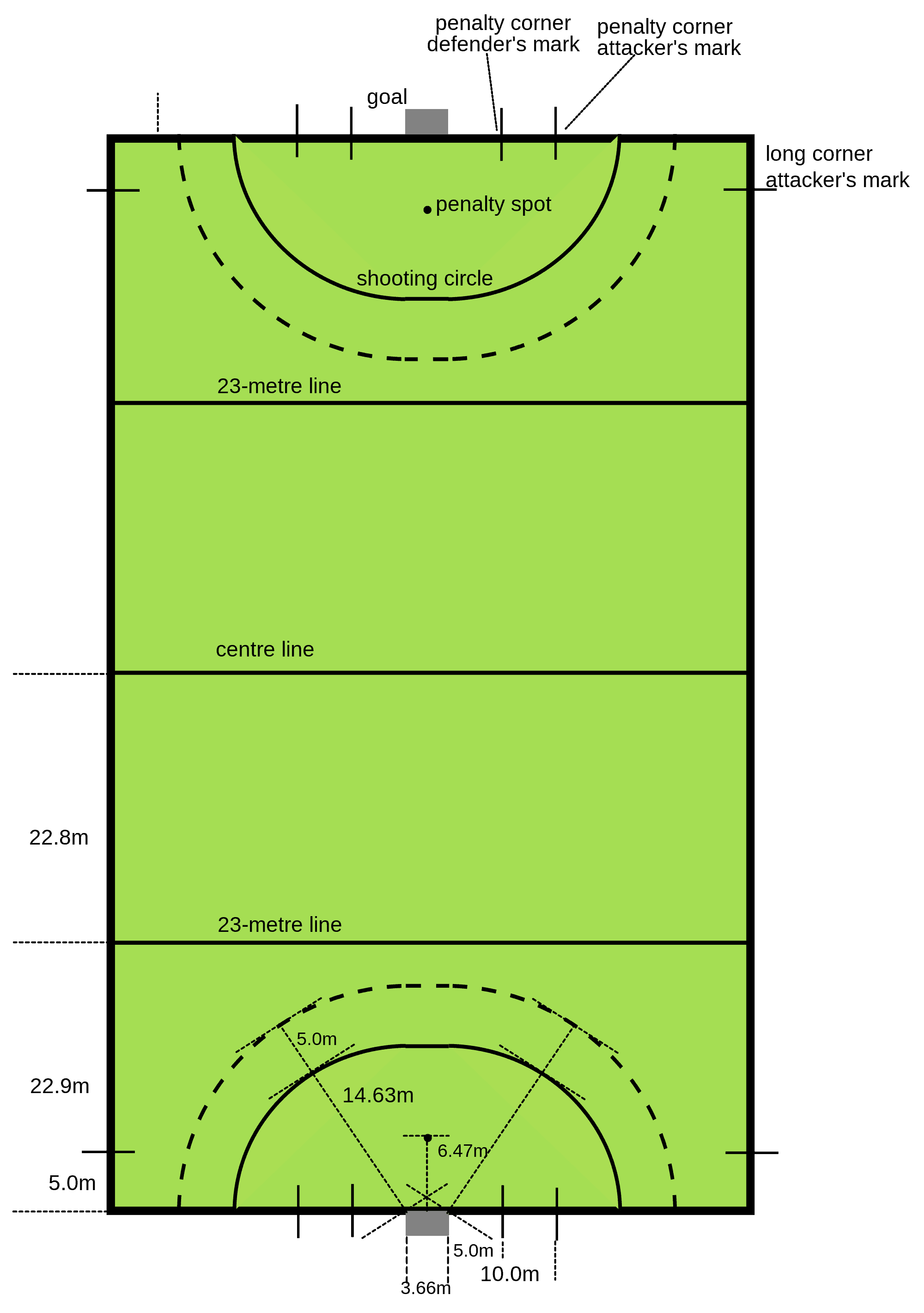 Field Hockey and Ice Hockey Dimensions and Layout