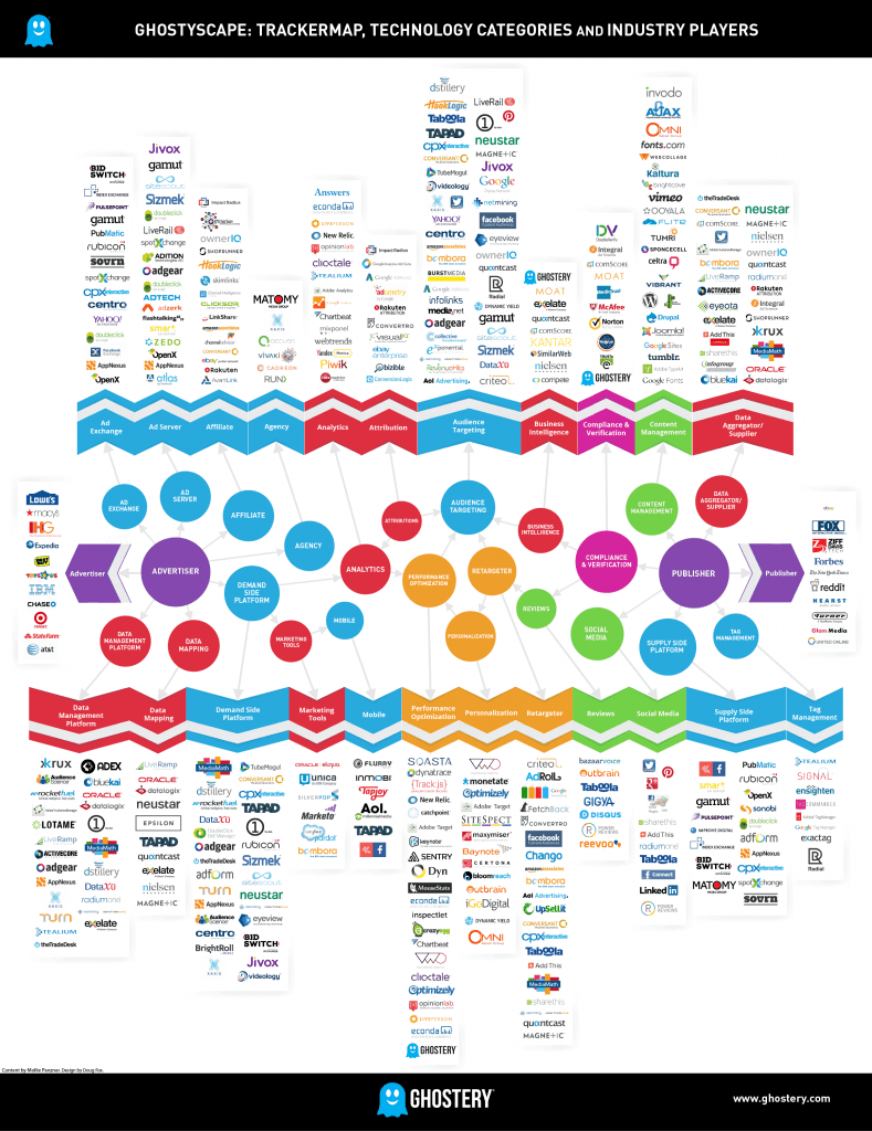 Ghosttspace Trackermap Technology Categories and Industry Players 789x1024
