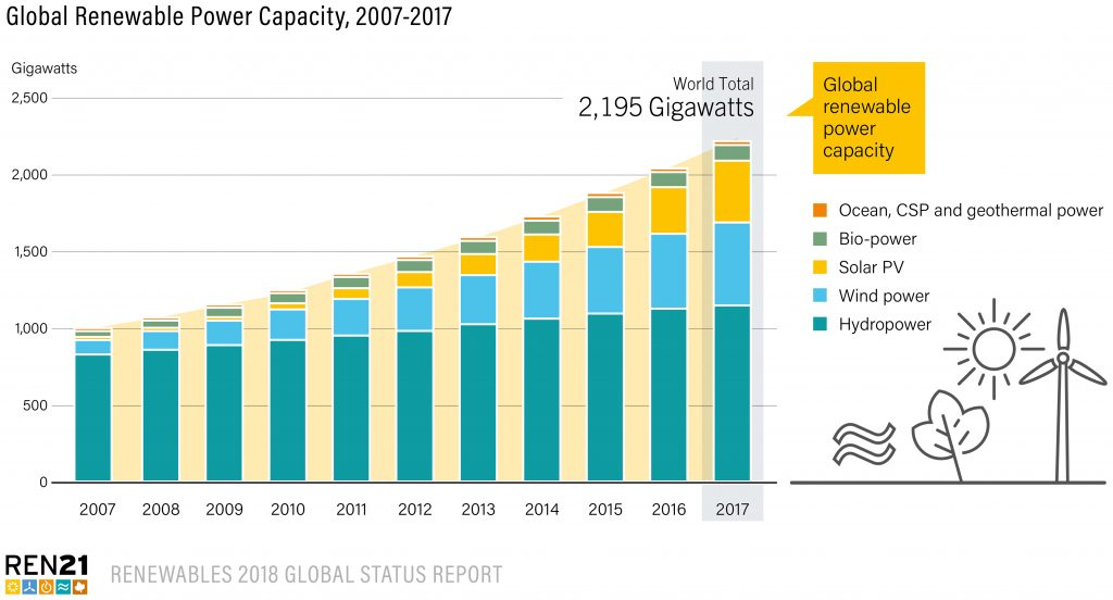 Global Renewable Power Capacity 2007 2017 1024x552