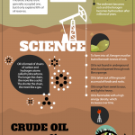 How Oil is Formed Infographic 150x150 1
