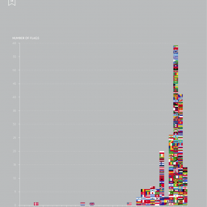 How old are you national flags 300x300