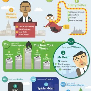 How to Teach English Infographic 300x300