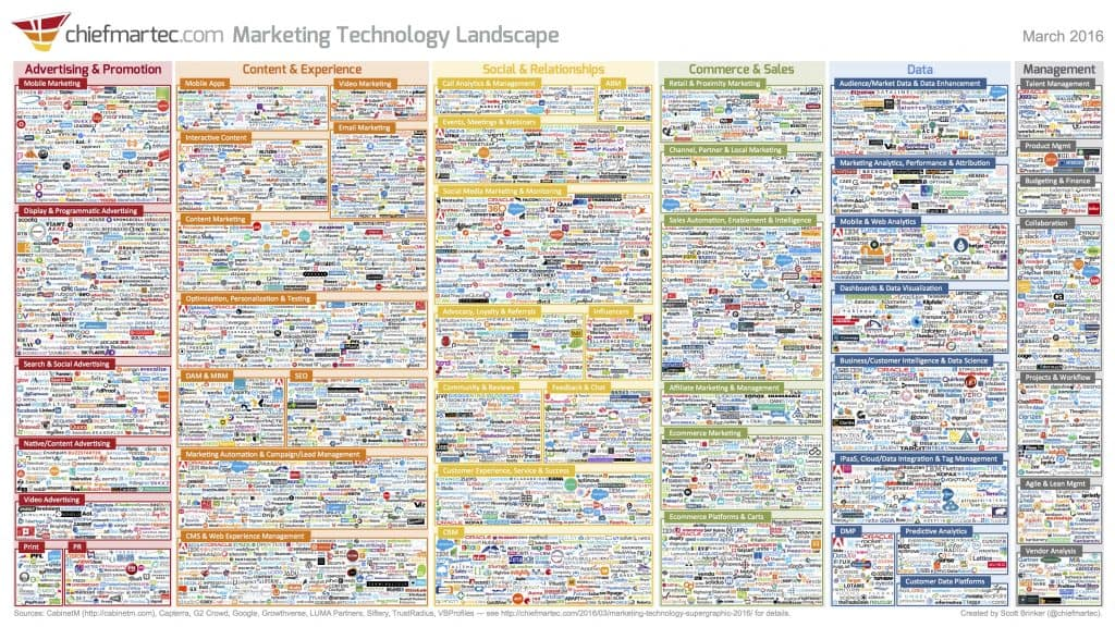 Marketing Technology Landscape Supergraphic 2016 1024x576