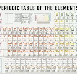 PERIODIC TABLE OF THE ELEMENTS 300x300 1 300x300