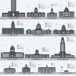The 50 State Capitol Buildings of the United States Illustrated to Scale 150x150 1 1