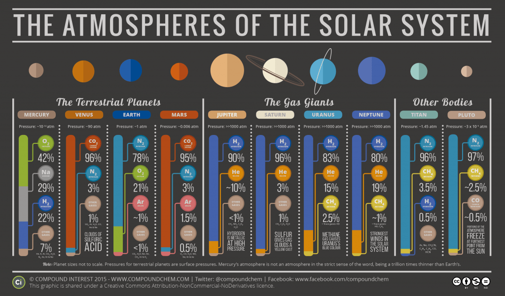 The Atmospheric Compositions of the Solar System 1024x601
