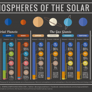 The Atmospheric Compositions of the Solar System 300x300 1 300x300