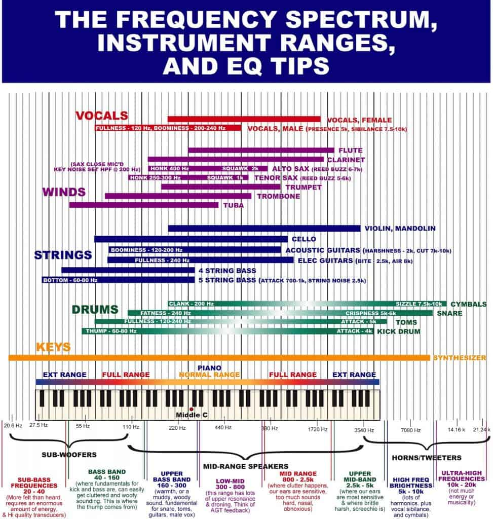 The Frequency Spectrum Instrument Ranges and EQ Tips 973x1024