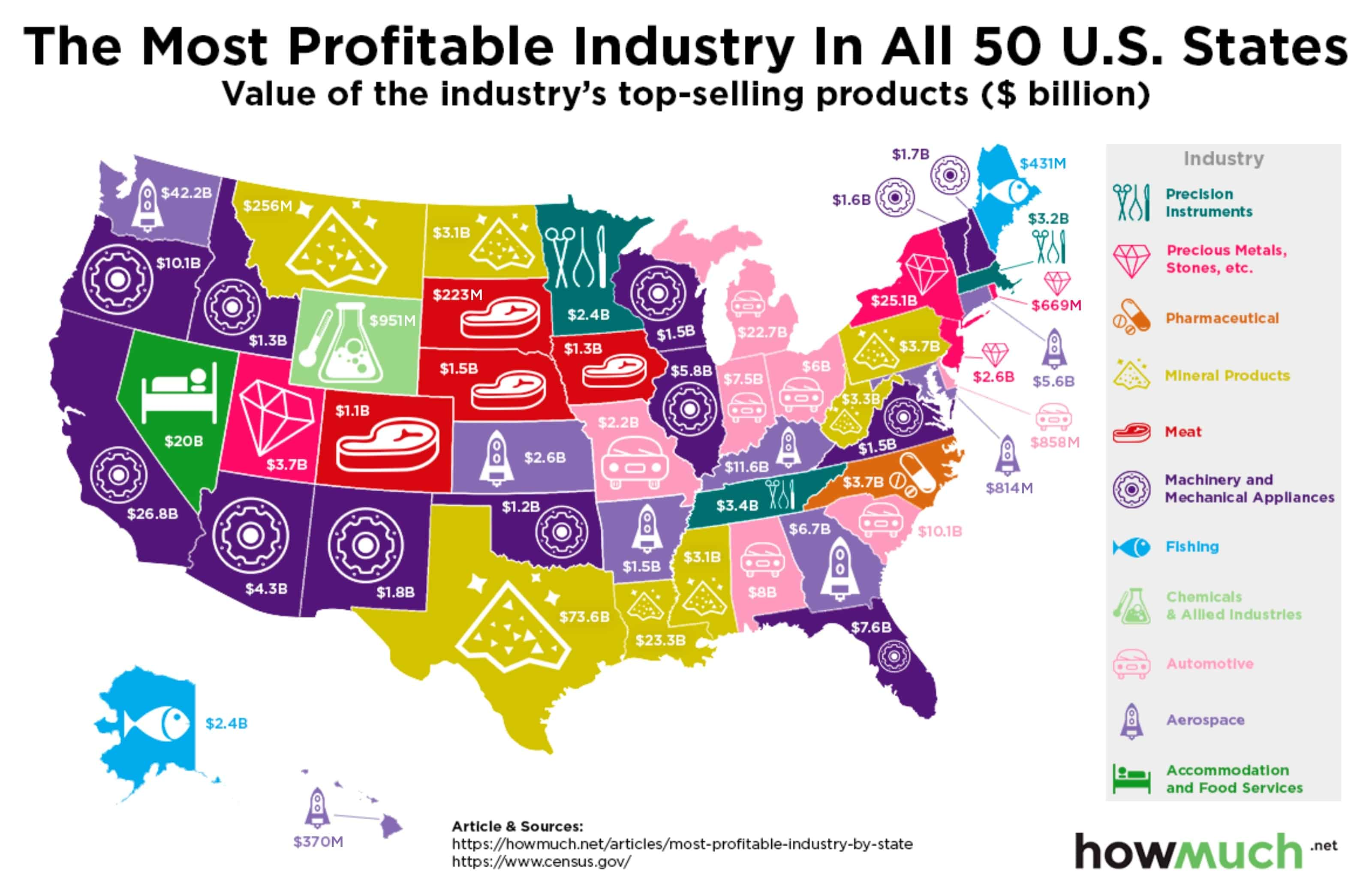 The Most Profitable Industry in All 50 U.S. States