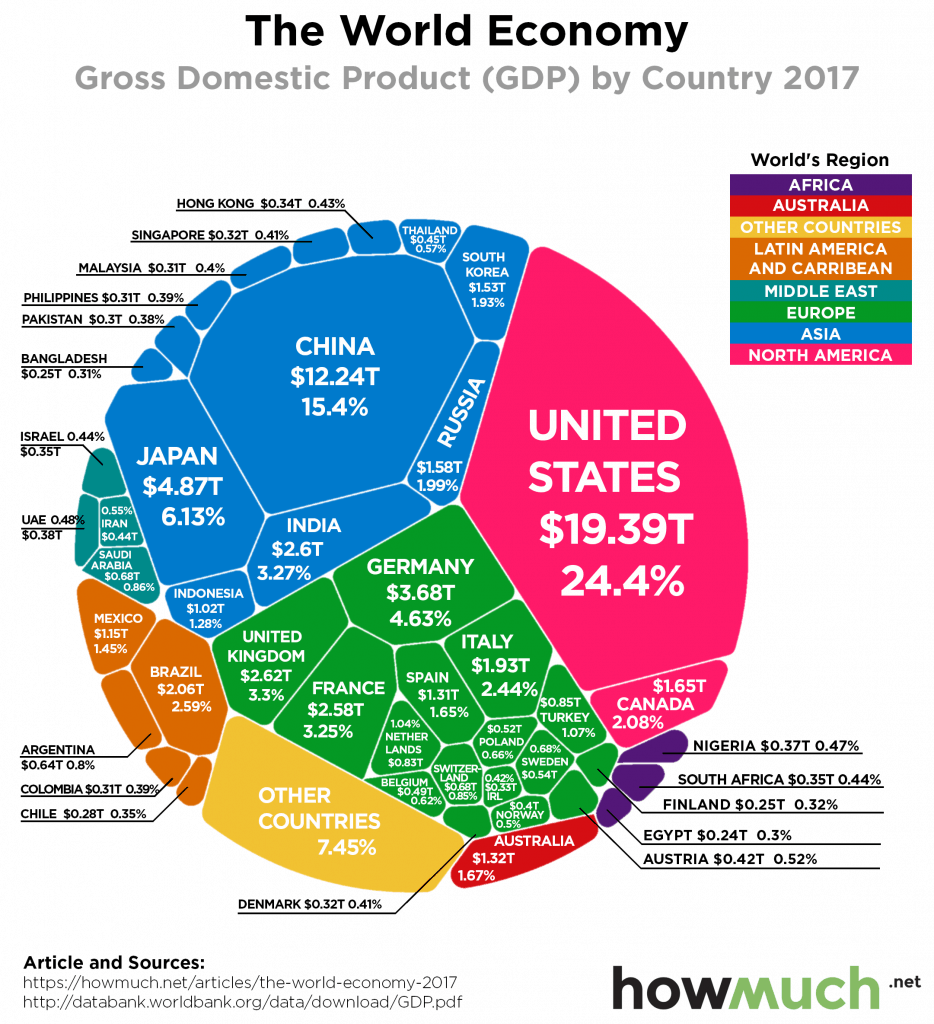 The World Economy 2017 934x1024