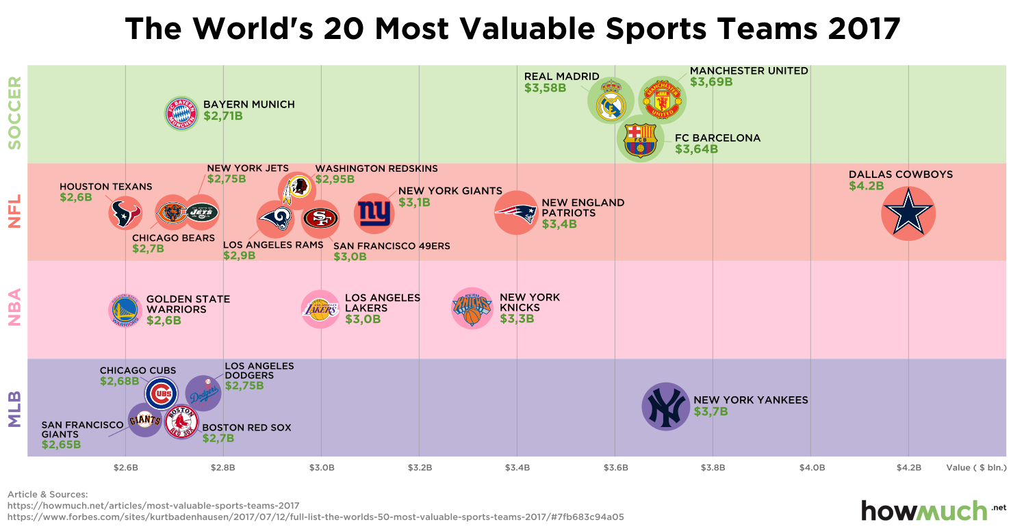 The Worlds 20 Most Valuable Sports Teams 2017