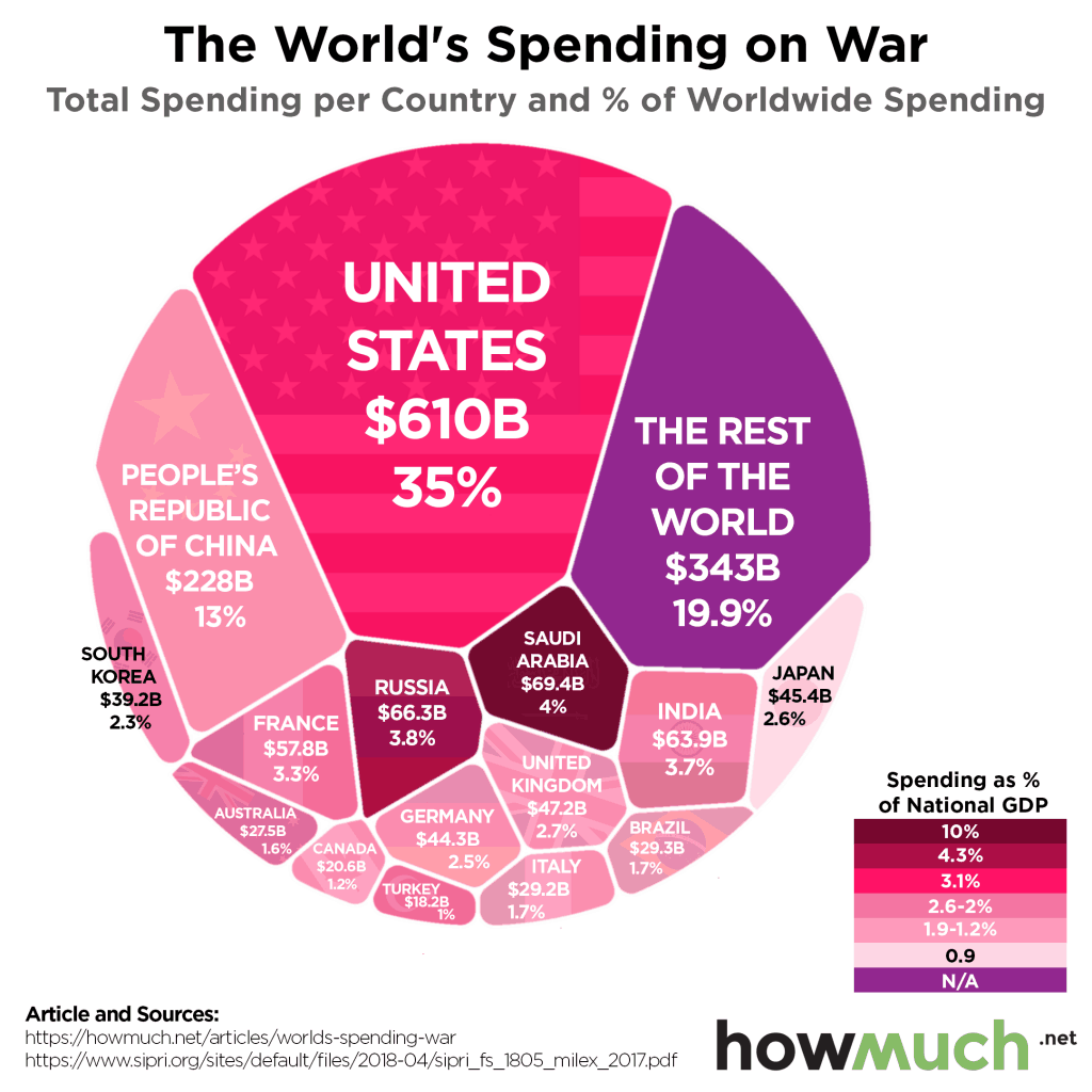 The Worlds Spending on War 2017 1024x1024