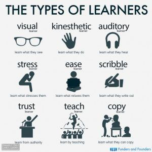 The types of learners 300x300