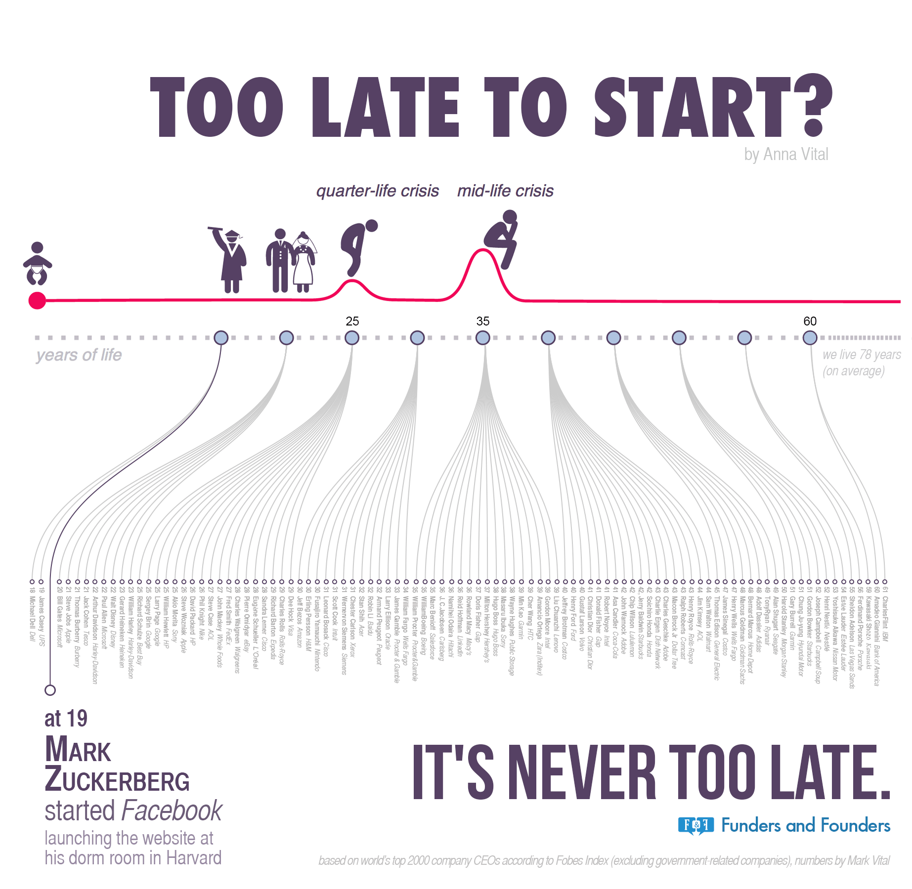 Too Late To Start A timeline infographic of founder age