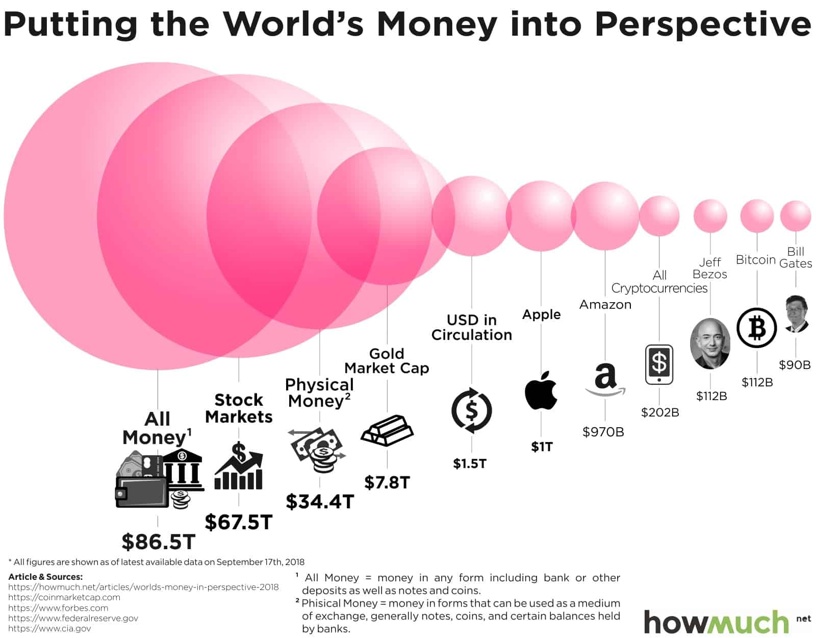Worlds Money in Perspective 2018