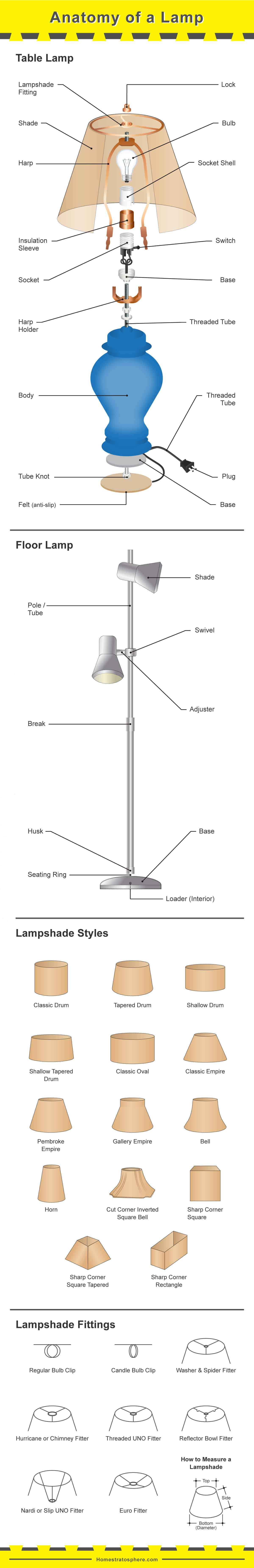 Diagram of Parts of A Lamp