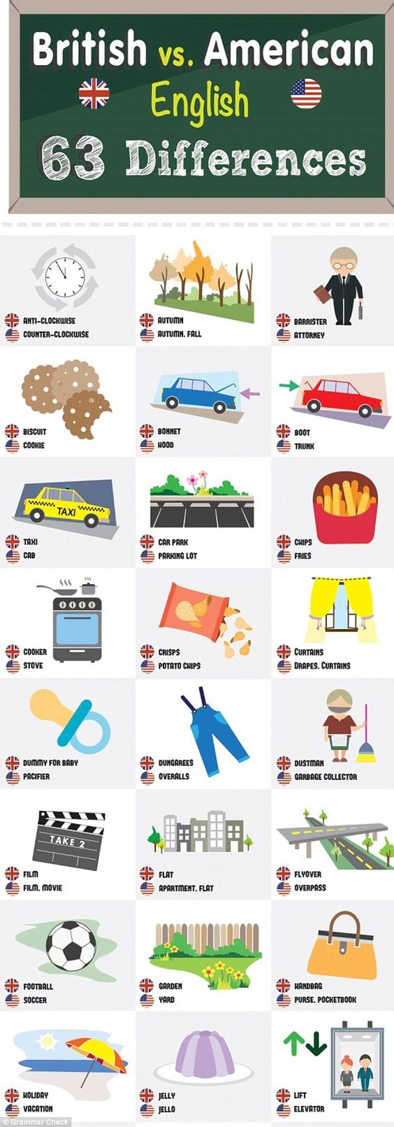 british vs american english 63 differences