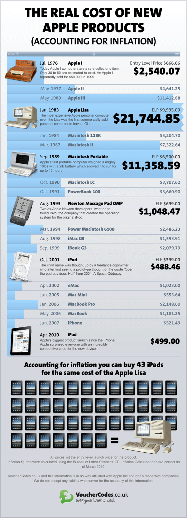 11000 for the first apple portable computer the real cost of apple products