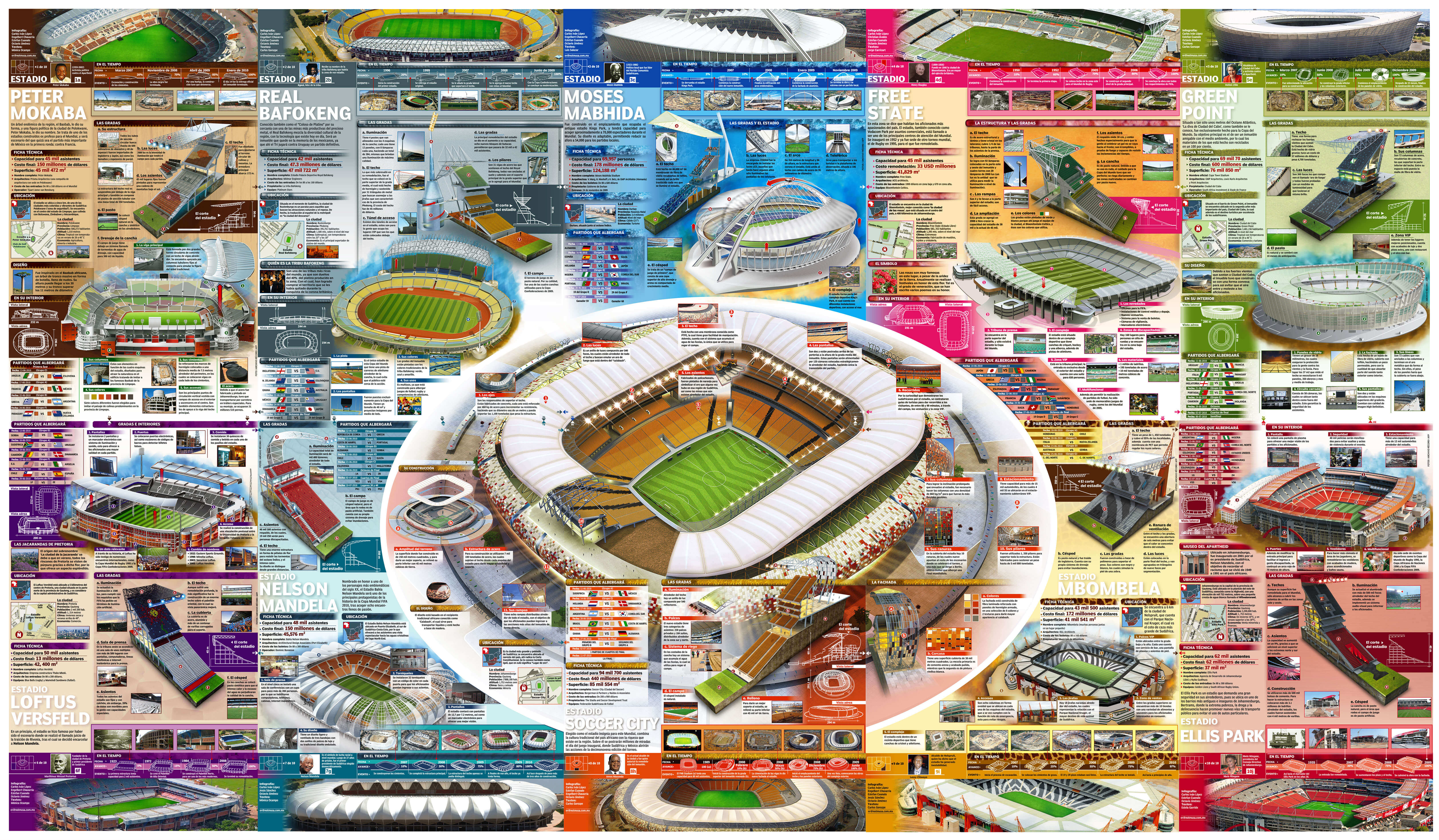 Fifa 2010 World Cup – South Africa Stadiums