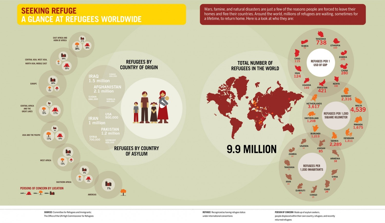 Seeking Refuge A Glance at Refugees Worlwide
