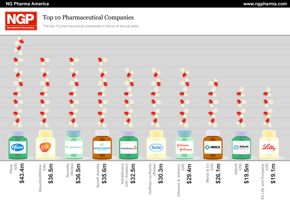 Top ten pharmaceutical companies in terms of sales