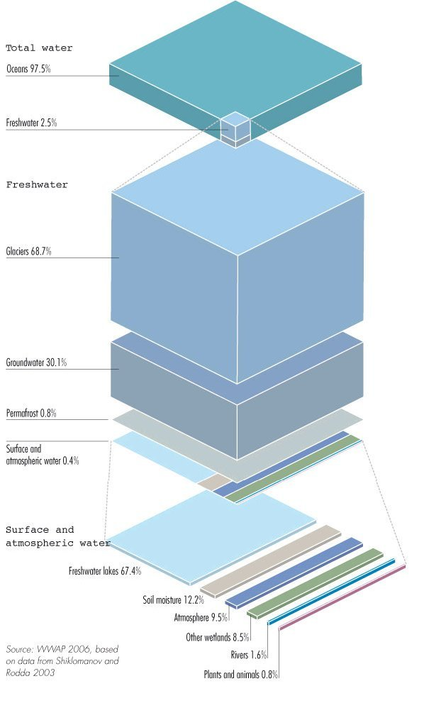 global water composition