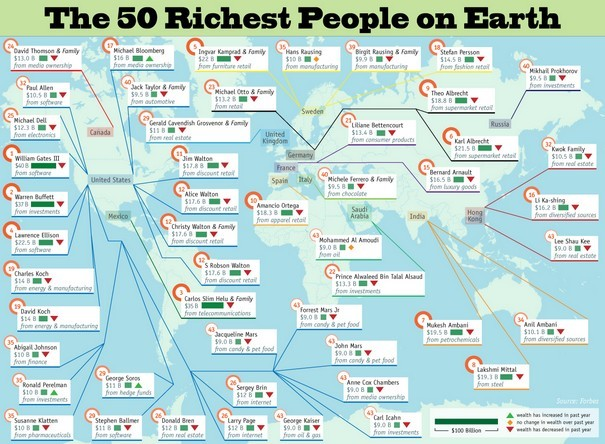 50 Wealthiest People in The World infographic