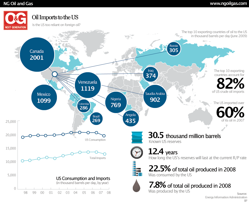 Just how reliant is the US on foreign oil infographic