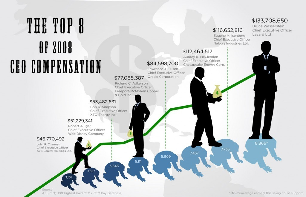 the top8 of 2008 ceo compensation 1024x662