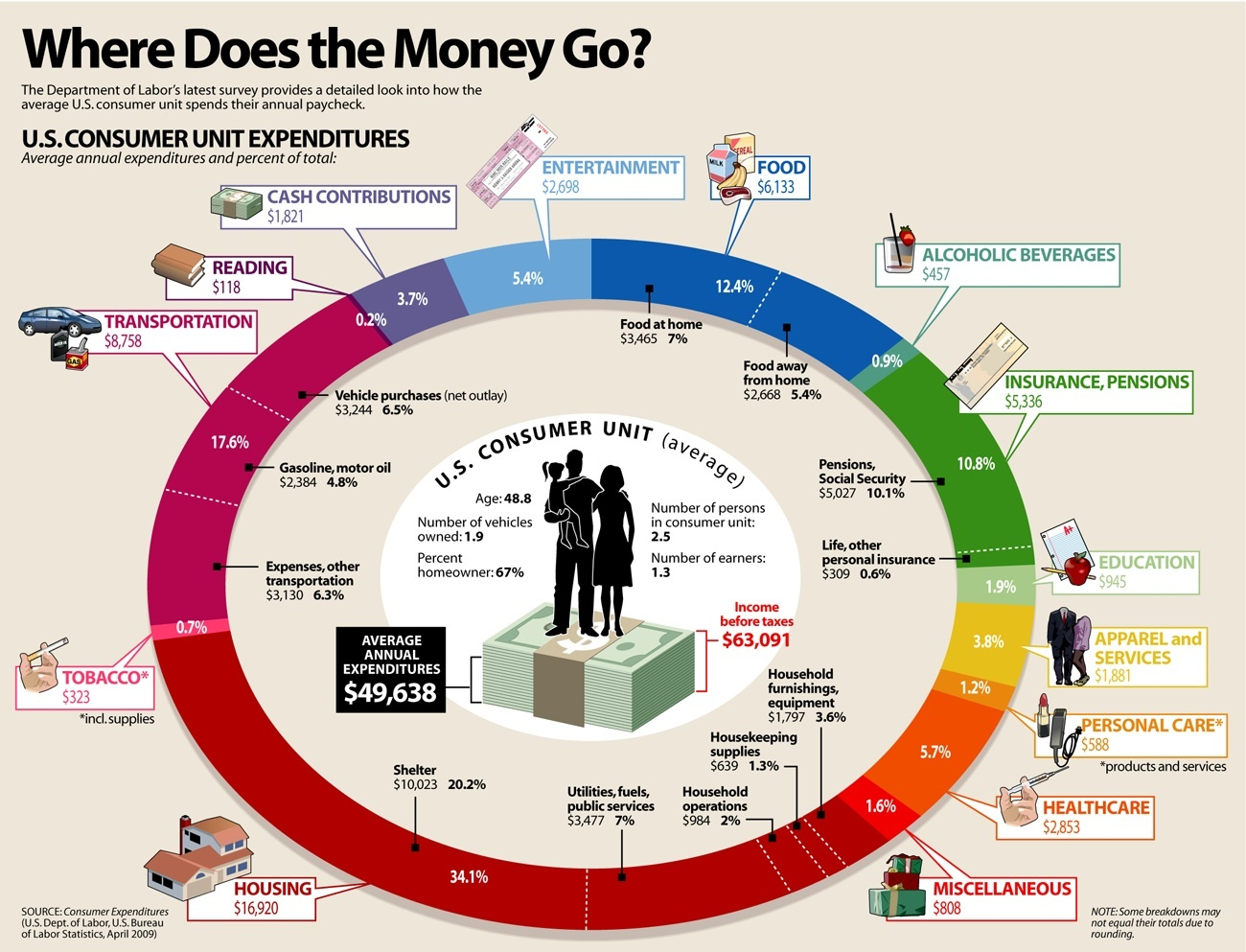 Where Does the Money Go