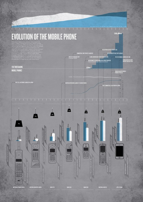 evolution of the mobile phone3