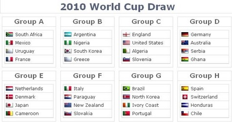 2010 World Cup Draw