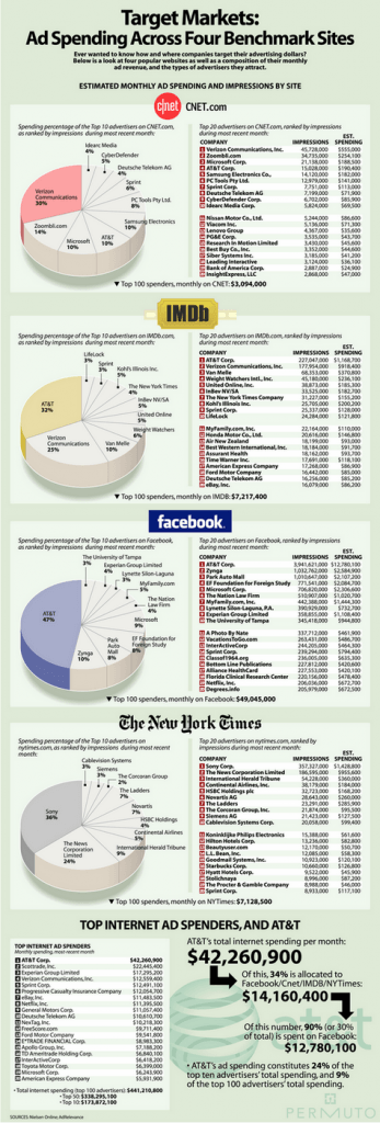 target markets ad spending across four benchmark sites 347x1024